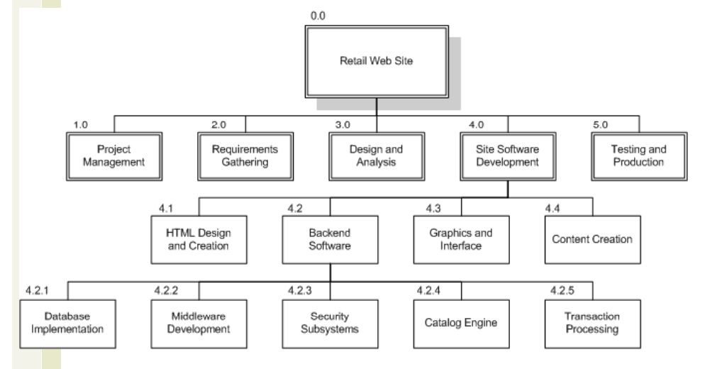 work breakdown structure template - Onwebioinnovate