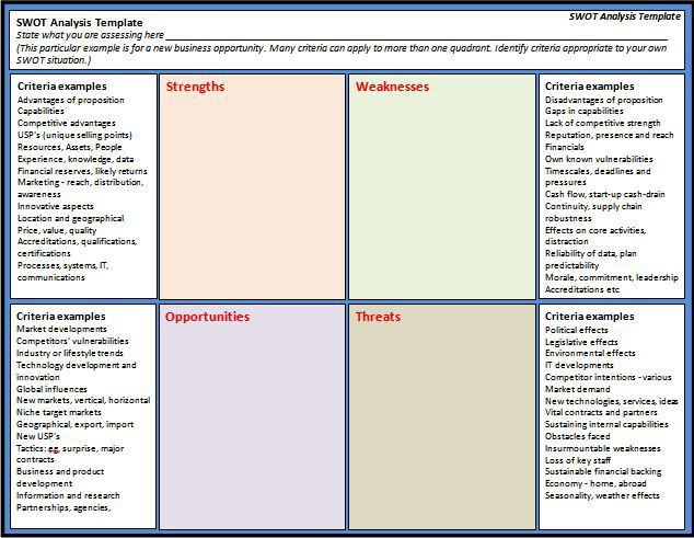 40 Free SWOT Analysis Templates In Word - Demplates - format for swot analysis
