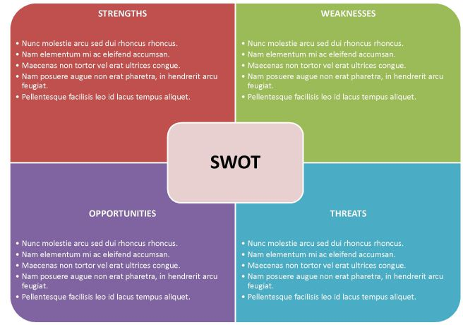 editable swot analysis template - Goalgoodwinmetals - format for swot analysis