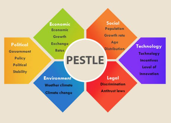 Free PESTLE Analysis Templates 20+Downloadable Pest Analysis