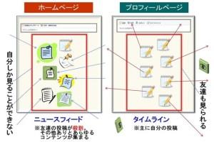ニュースフィードとタイムラインの違い説明図