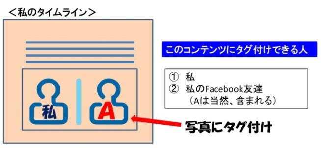 タグ付けがわかりにくい理由は、Facebookの和訳が直訳で意味がわかりづらいところにある