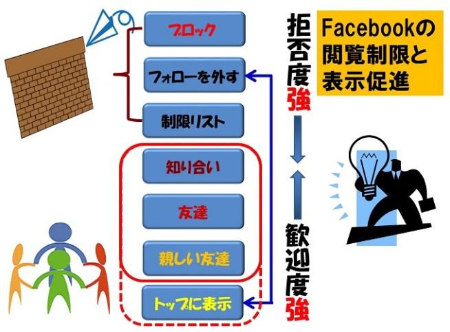 Facebookの閲覧制限と表示促進