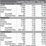 Denver MLS Statistics August 2012