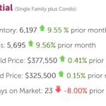 Denver Real Estate Market Statistics – July 2015