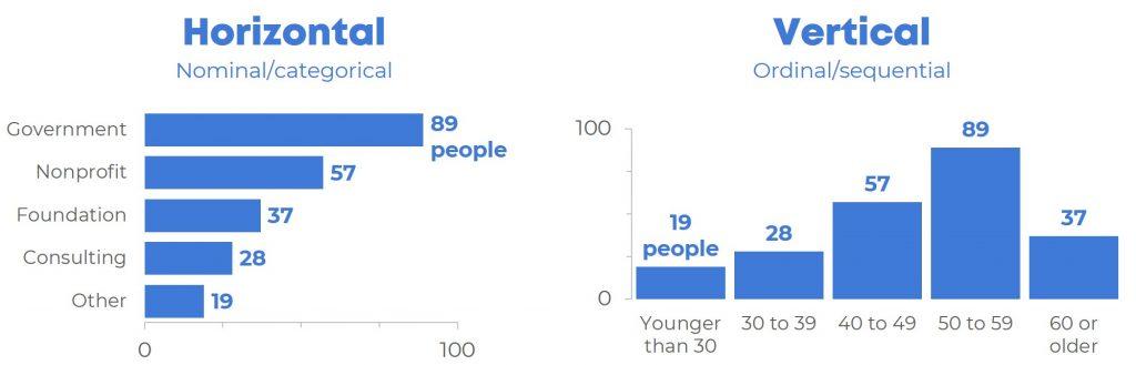 When to Use Horizontal Bar Charts vs Vertical Column Charts
