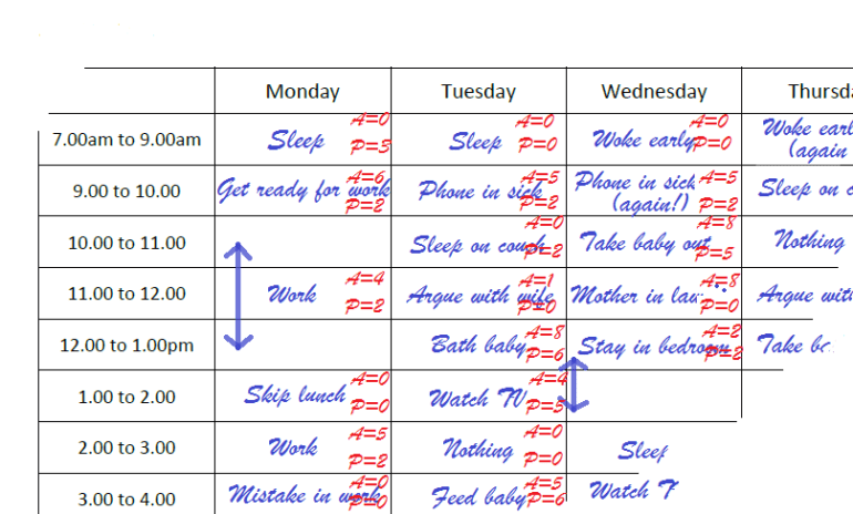 Activity diary with Pleasure and Achievement ratings included.