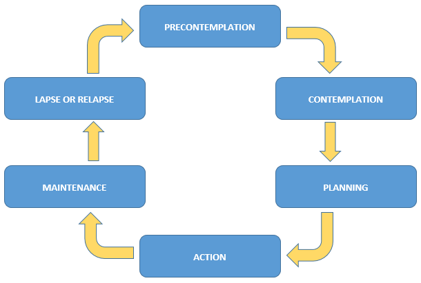 Relapse prevention cycle