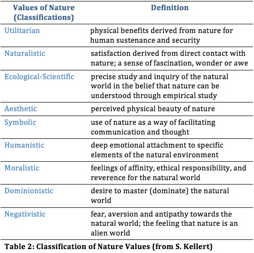 Place Attachment  Meaning  Green Cities Good Health - geographic preference definition