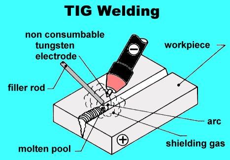 Tungsten Inert Gas Welding TIG
