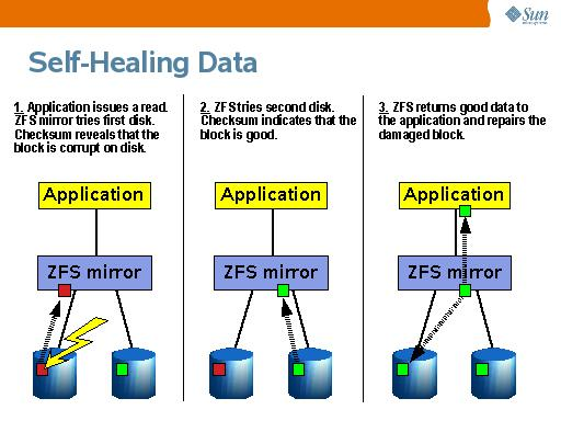The Zettabyte File System (ZFS) is coming to Mac OS X \u2013 what is it