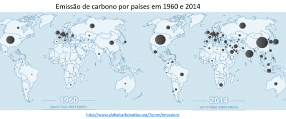 As emissões de carbono e o aquecimento global