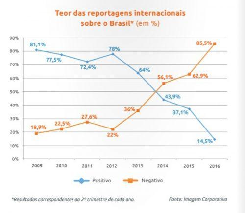Imagem do Brasil no mundo passou de 81% positiva a 85% negativa em 7 anos