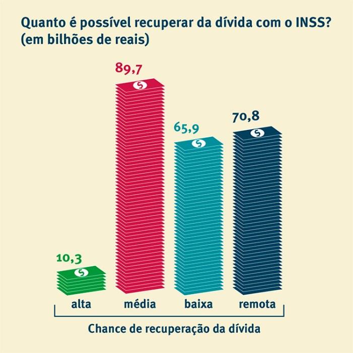 Reforma da Previdência ignora R$ 426 bilhões devidos por empresas ao INSS