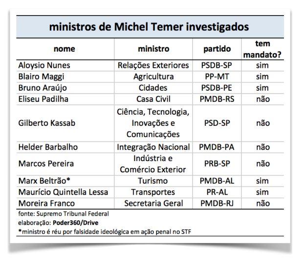 ministros-temer