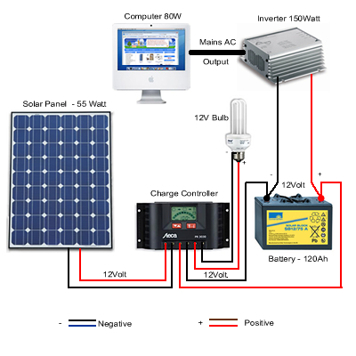 simple solar panel diagram