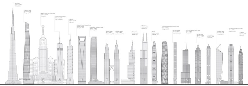 The 10 tallest buildings in the world - Chicago is no longer on the list.
