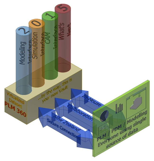 The Future of Autodesk Fusion 360 on PLM