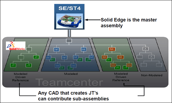 Siemens Teamcenter and Solid Edge ST6 capability