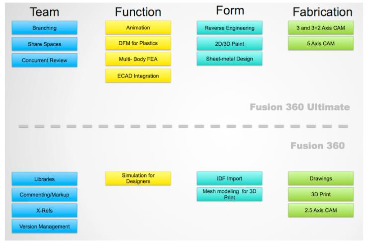 Autodesk Fusion 360 2015 Timeline