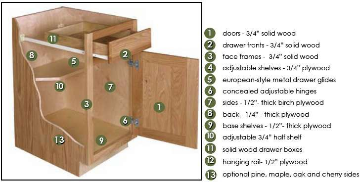 Kitchen Cabinet Construction Options Design Build Planners