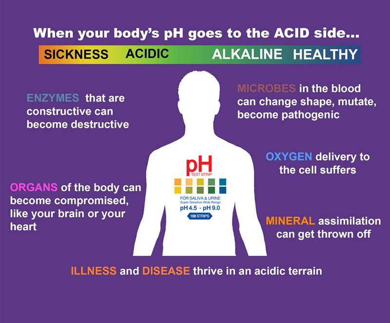 acid-and-alkaline-body-ph-chart - Designer Water South Africa - ph chart