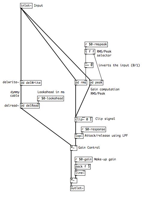 tutorial a compressor in pure data