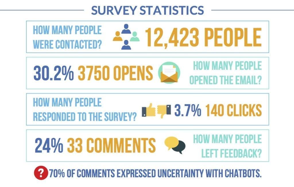 chatbot survey statistics graphic - Design Pickle
