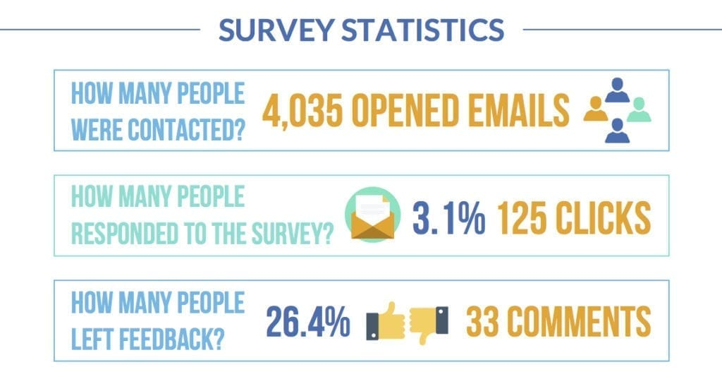 survey statistics for better work-life balance survey question