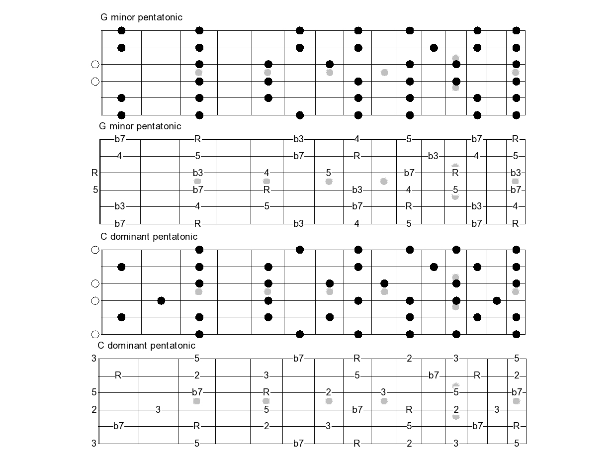 Cm chords guitar image collections guitar chords examples cm chords guitar choice image guitar chords examples b7 guitar chords choice image guitar chords examples hexwebz Gallery