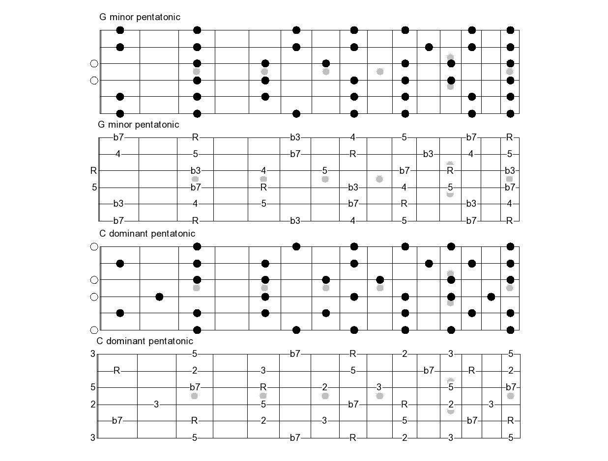 B7 guitar chords choice image guitar chords examples b7 guitar chords choice image guitar chords examples cm chords guitar gallery guitar chords examples b7 hexwebz Choice Image