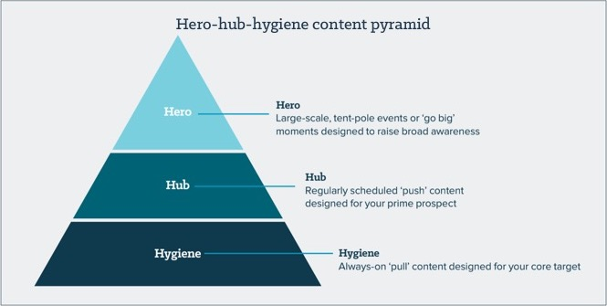 Why the hero-hub-hygiene content marketing strategy still wins for