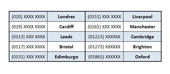 Llamar por teléfono en Reino Unido - Destino Reino Unido