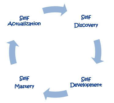 Personal development - planning, goal setting, mission, vision