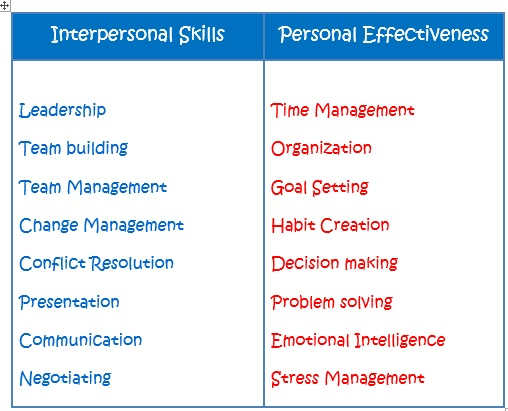 list of interpersonal skills - Goalgoodwinmetals