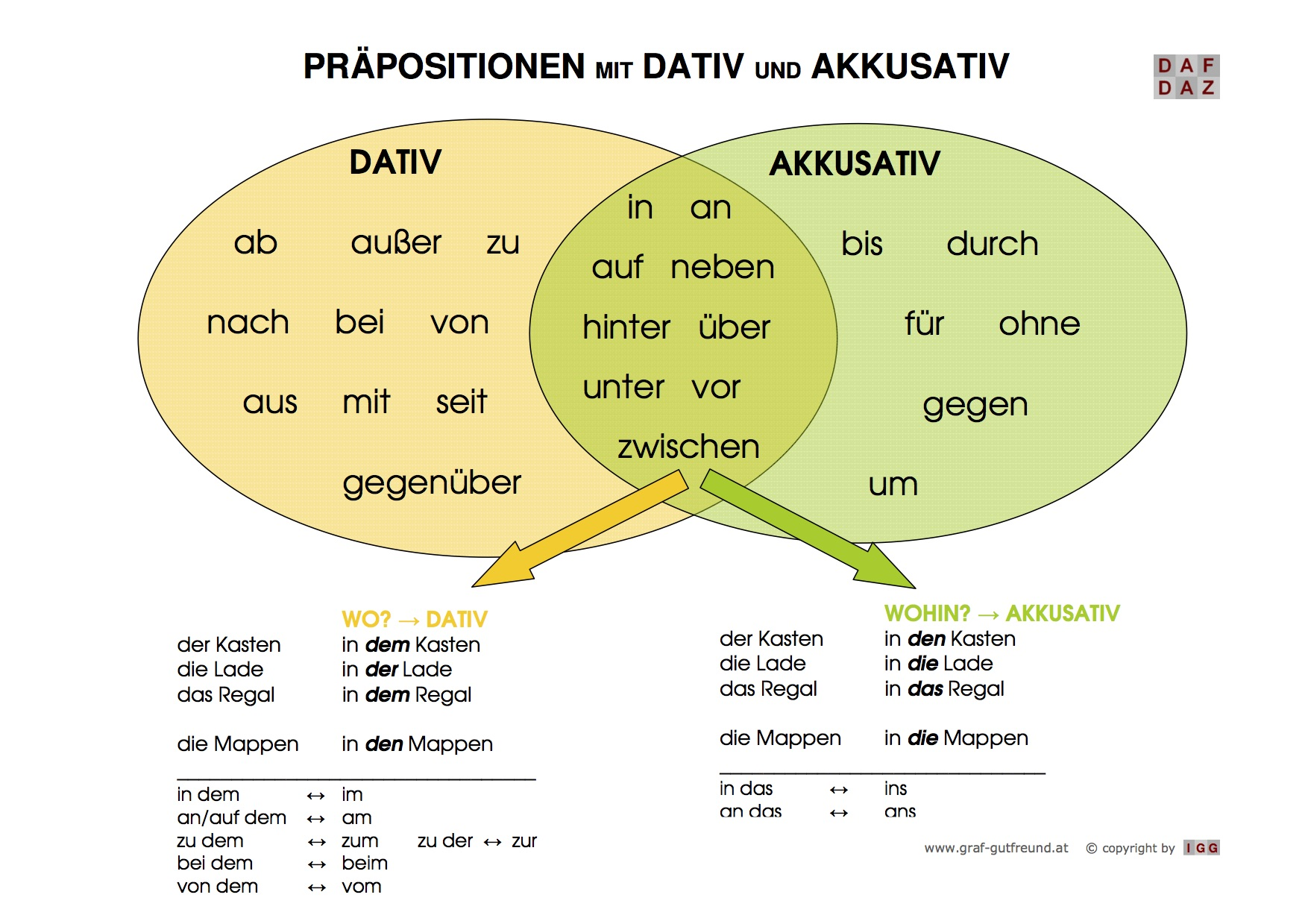 Comfortable prapositionen mit dativ und akkusativ deutsch for Prapositionen mit dativ und akkusativ ubungen