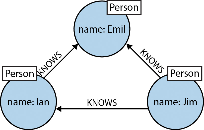 Graph Databases for Beginners Why a Database Query Language Matters