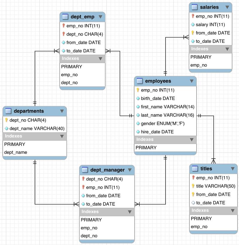 sample mysql databases
