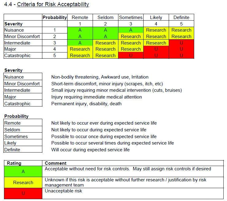 EMC Risk Management Files For Medical Device Developers - Your