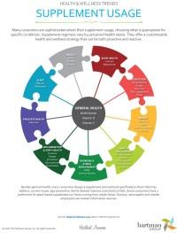 Hartman Group Examines Trends In Supplement Usage ...
