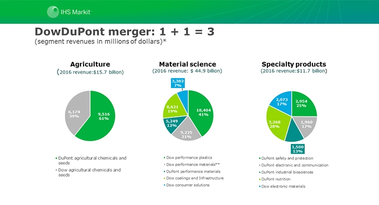 IHS Markit Research Update\u2014Chemical Company Analysis Dow And DuPont - company analysis