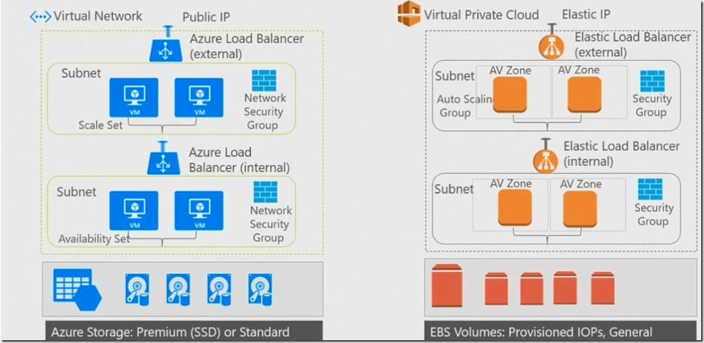 Differentiating between Azure Virtual Network (VNet) and AWS Virtual