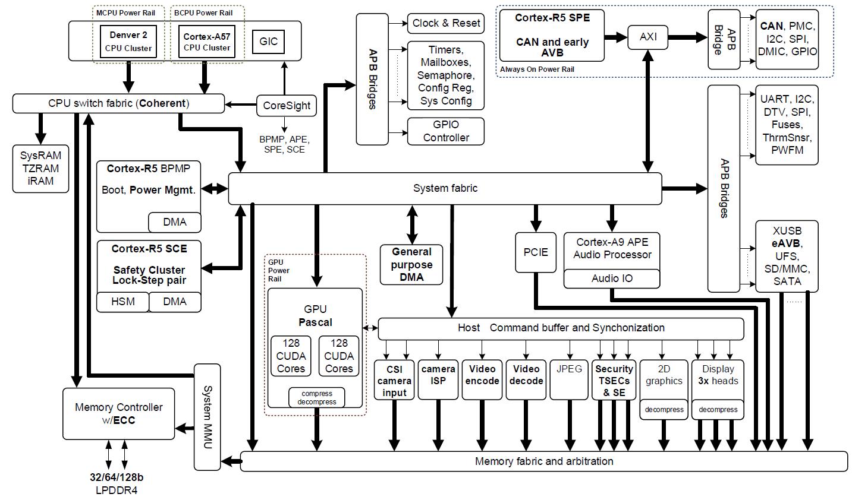 tegra 3 block diagram