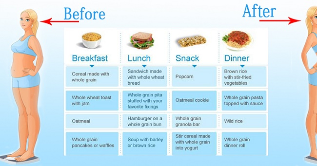 Follow this ideal nutrition meal chart for weight loss and a healthy