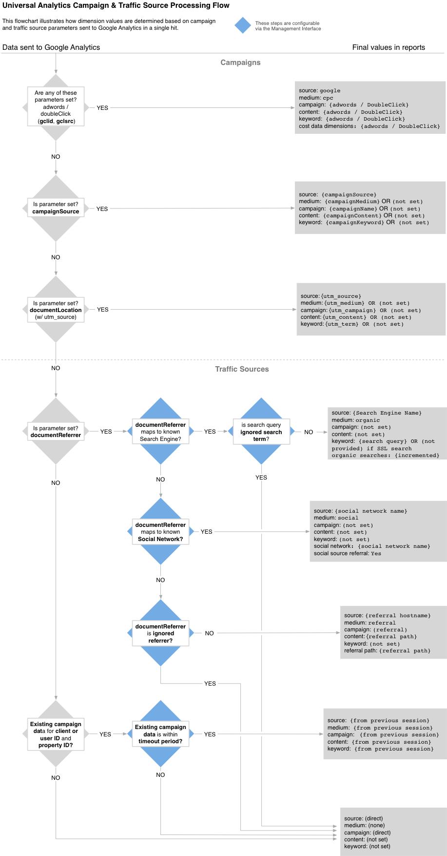 google data flow diagram