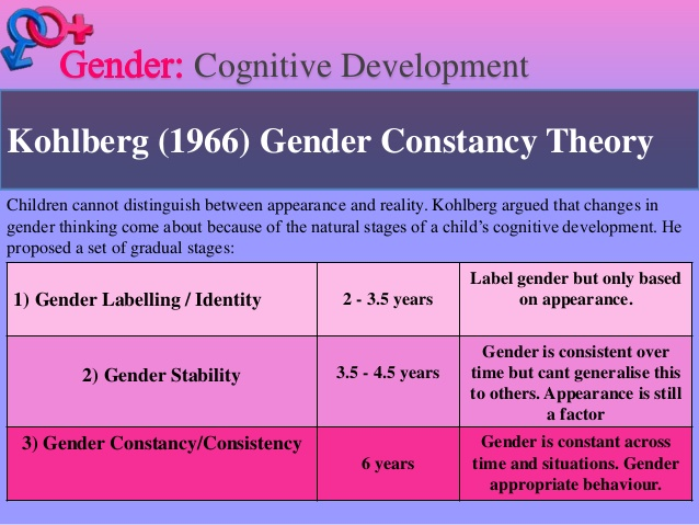 Background Information Gender Identity and Formation