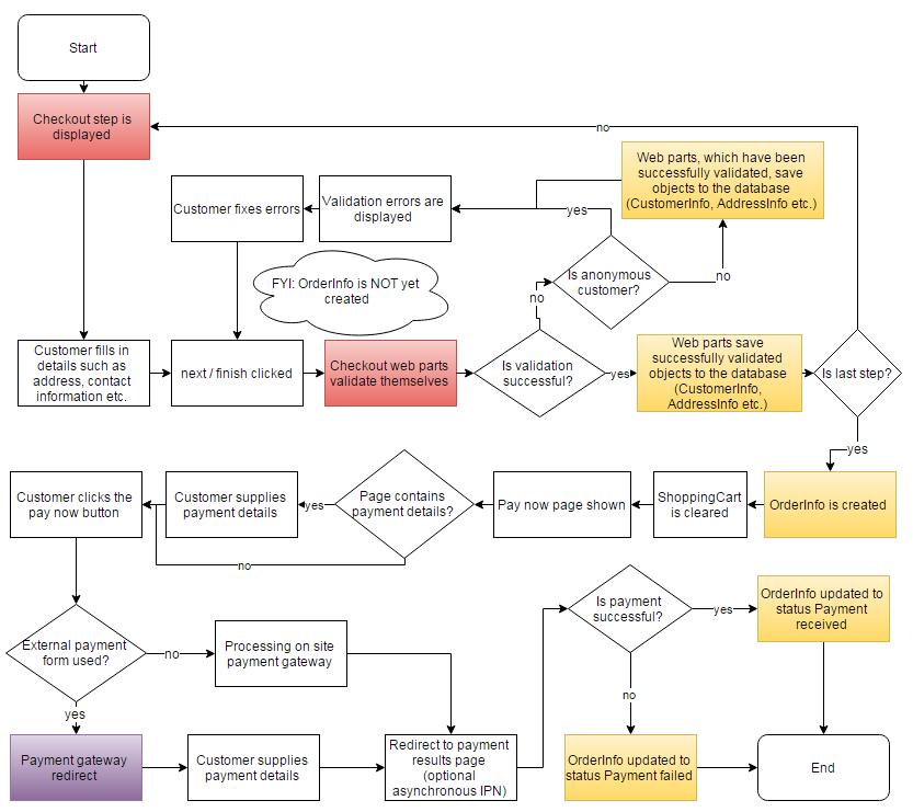 process flow diagram for e commerce website