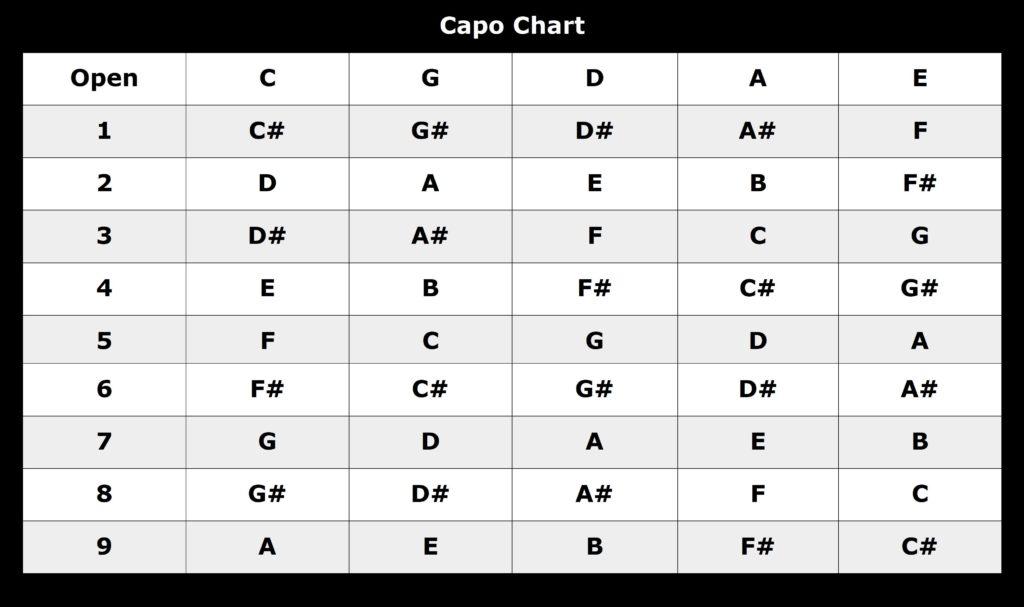 How Do I Use A Capo? - Devon Guitar Lessons - capo chart