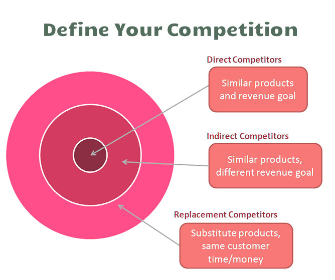 How to Perform a Competitive Analysis and Establish Your Presence