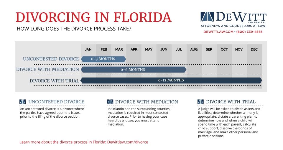 Orlando Divorce Lawyers Family Law Attorneys DeWitt Law Firm
